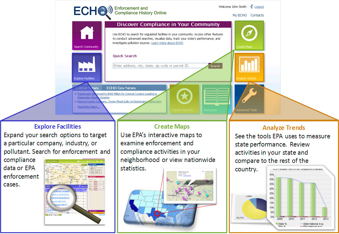 ECHO home page showcasing three features: Explore Facilities, Create Maps, and Analyze Trends