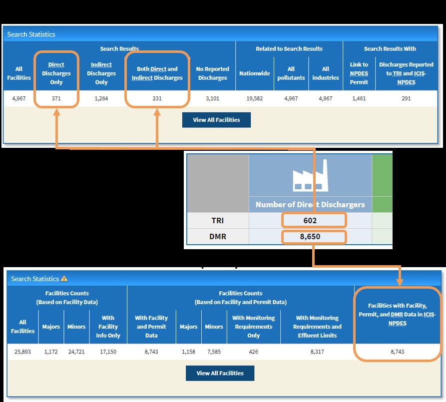 TRI and DMR Comparison Dashboard Help | ECHO | US EPA
