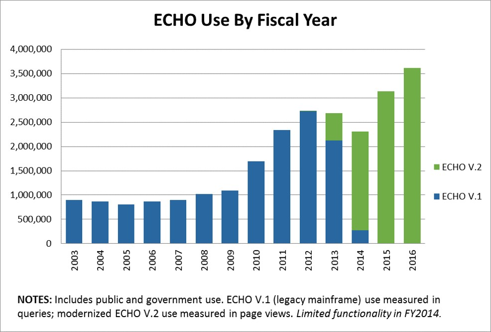 Chart showing ECHO usage by federal fiscal year