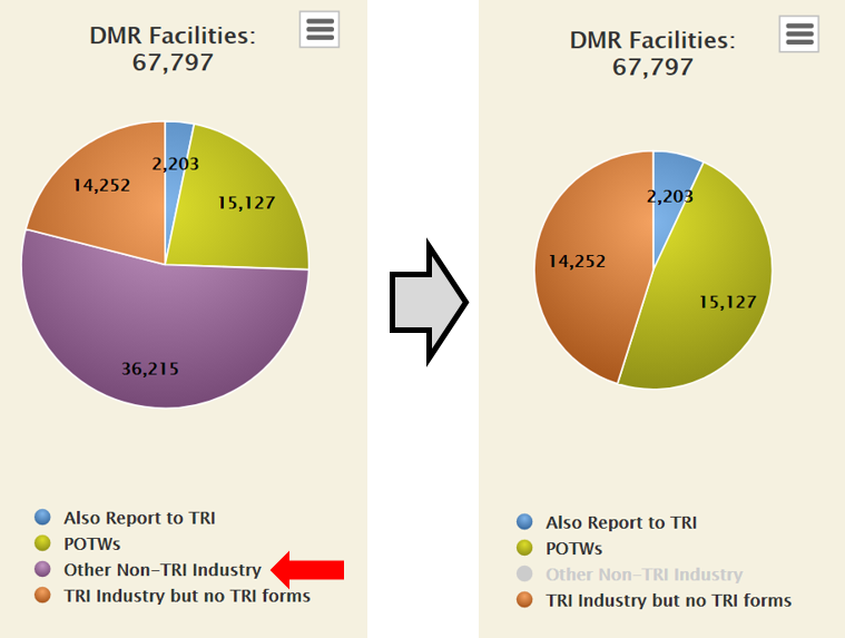 Example of Toggling a Series Off on the DMR Facility Universe Chart