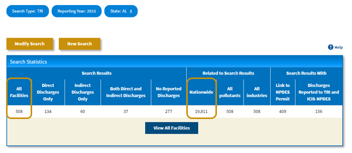 Screenshot indicating the All Facilities and Nationwide columns of the Search Statistics table.