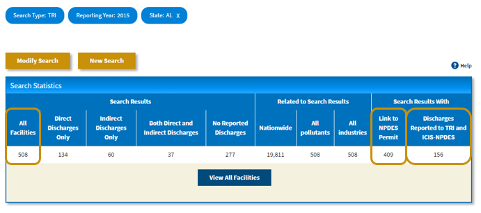 Screenshot indicating the All Facilities, Link to NPDES Permit and Discharges Reported to TRI and ICIS-NPDES columns of the Search Statistics table.
