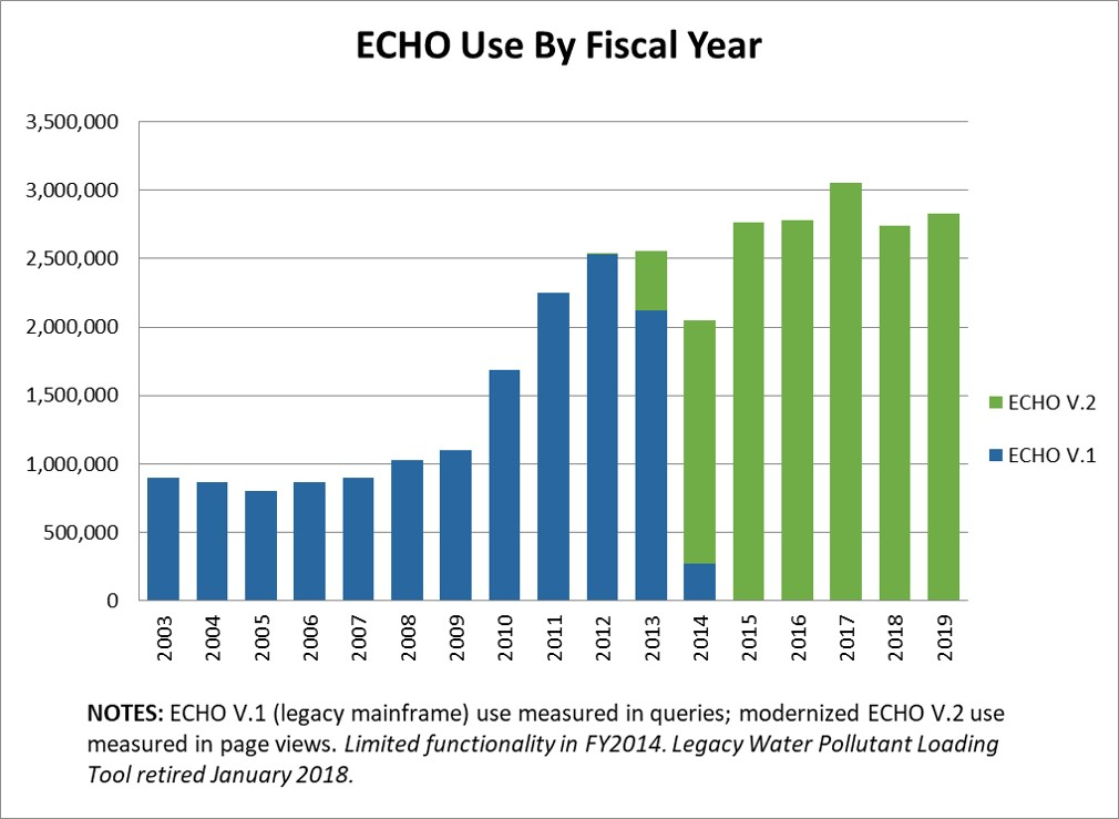 Chart of ECHO page views by federal fiscal year