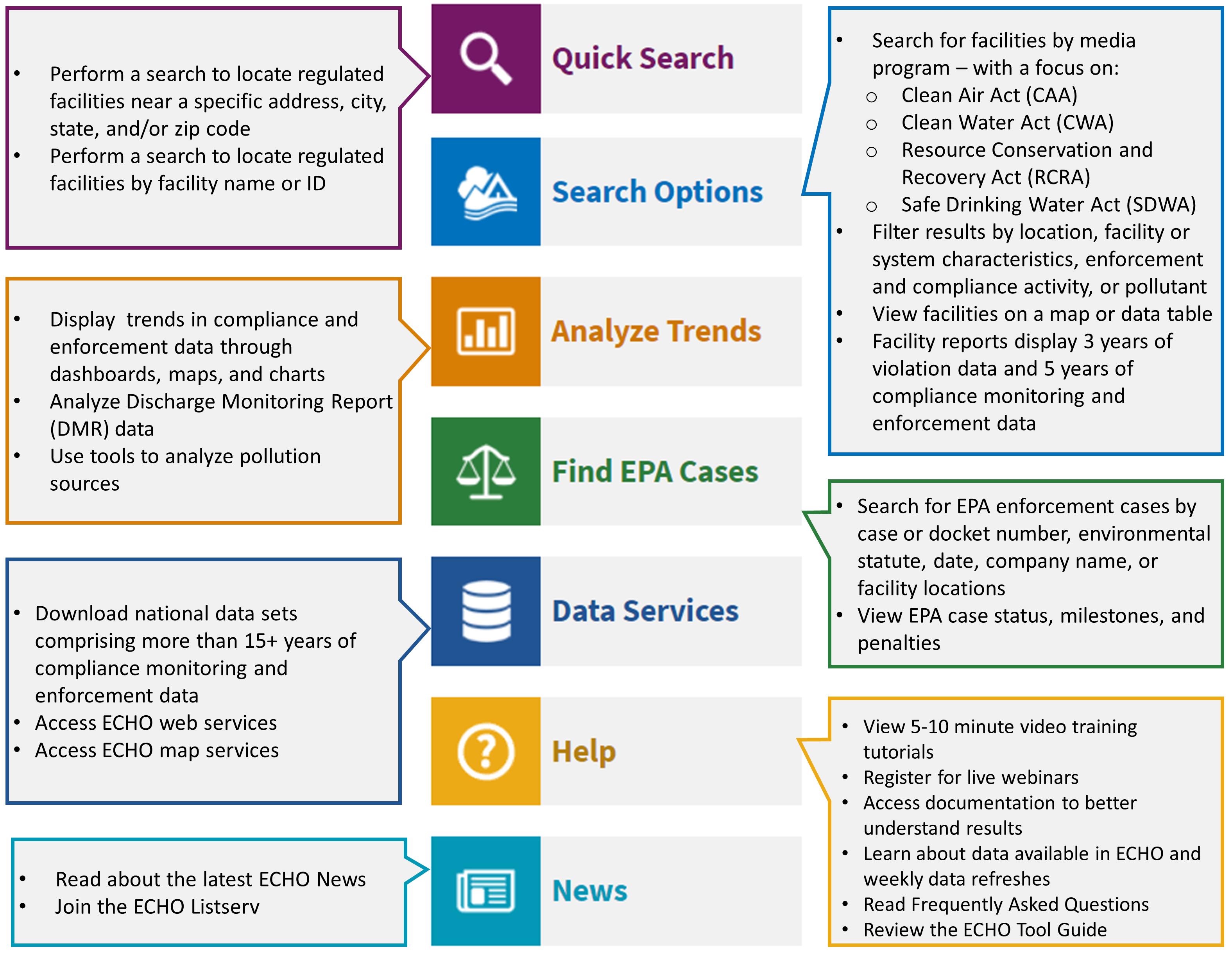 ECHO Quick Start Guide | ECHO | US EPA