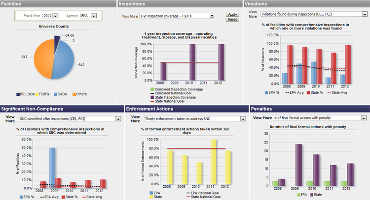 Example Hazardous Waste Performance Dashboard